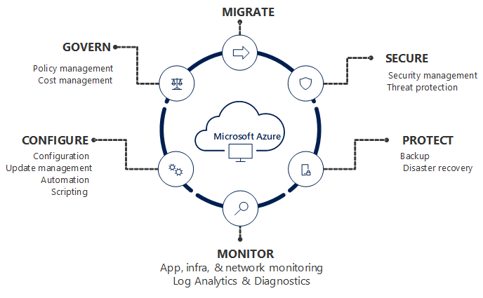 Azure Management